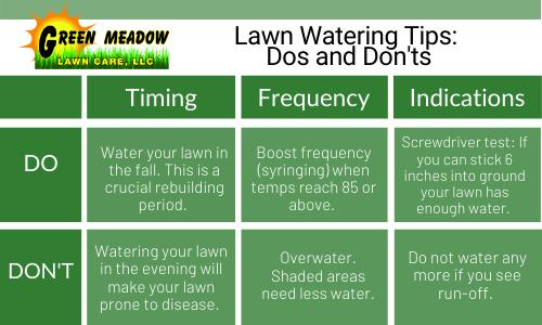 Watering Chart (1)