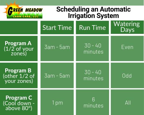 Irrigation Schedule